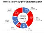 《2020第三季度中国家电市场报告》:家电市场规模达5792亿元
