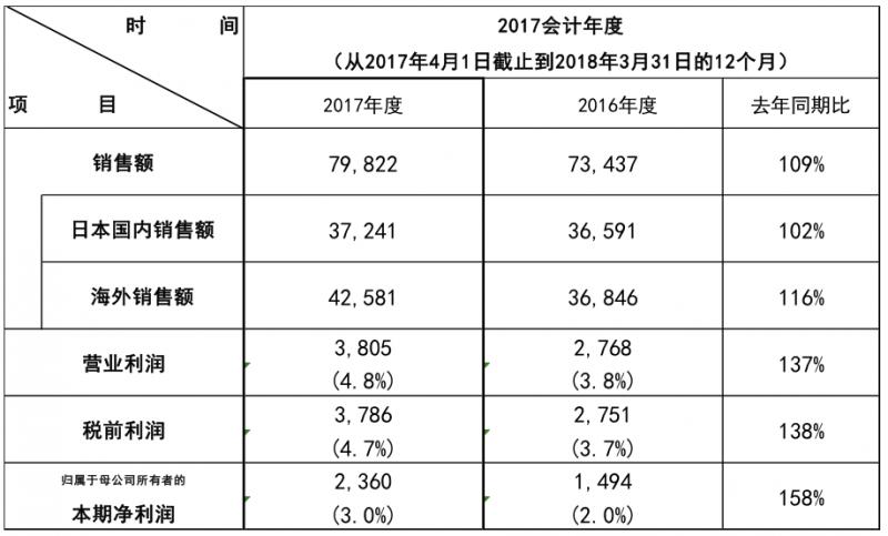 松下发布2017财年财报 净利润同比增长58%
