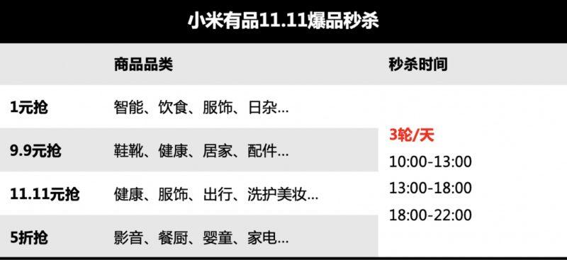 小米有品开始11.11预售 订金最高膨胀11倍