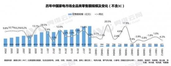 2018年中国厨电实现零售640亿元 同比下滑6.4%