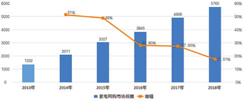 家电网购领跑消费升级 2018年我国家电网购市场规模达到5765亿元